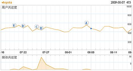 Suchmaschine Baidu-Index Trend